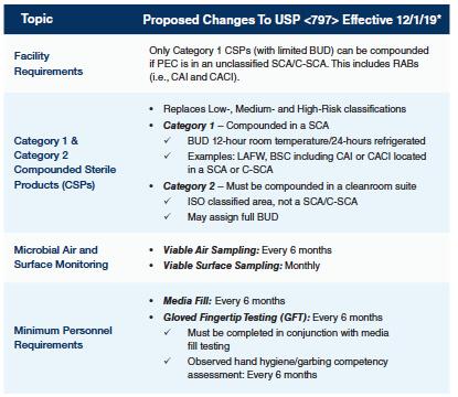 UPS-compliance